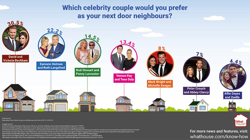 Celebrity neighbour infographic