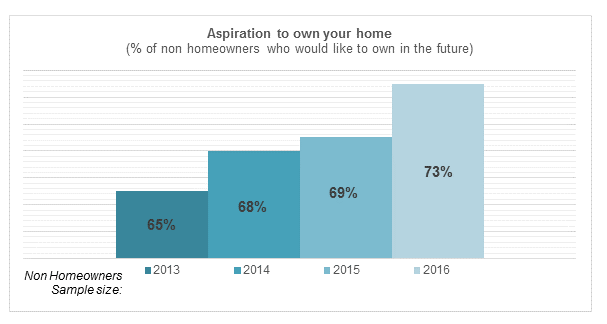 Trend Aspiration to Own (Among Non-Homeowners): 2013-2016 Homeowner Survey