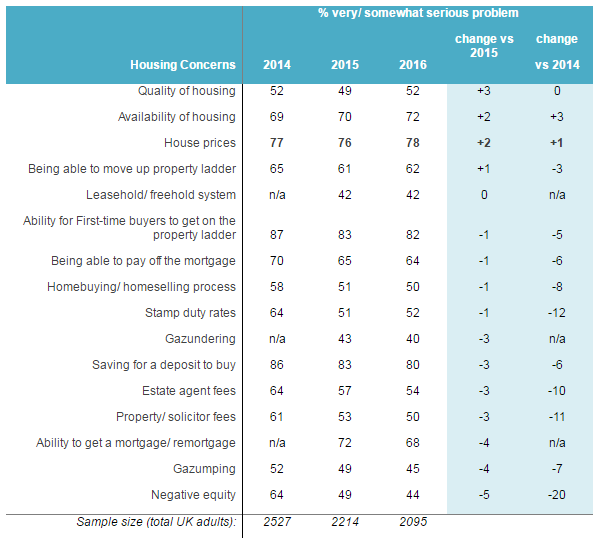 Housing concerns trend among total UK adults (2014-2016 Homeowner Survey)
