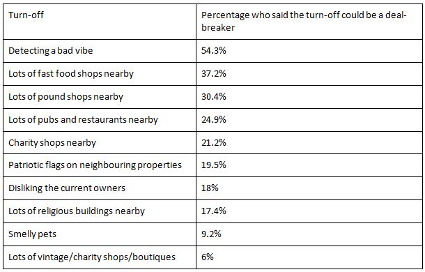 Top property deal-breakers