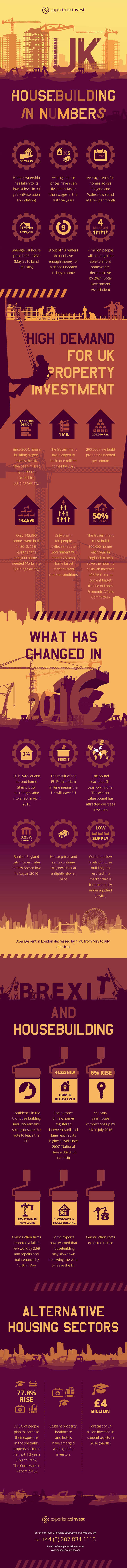 Experience Invest housebuilding infographic