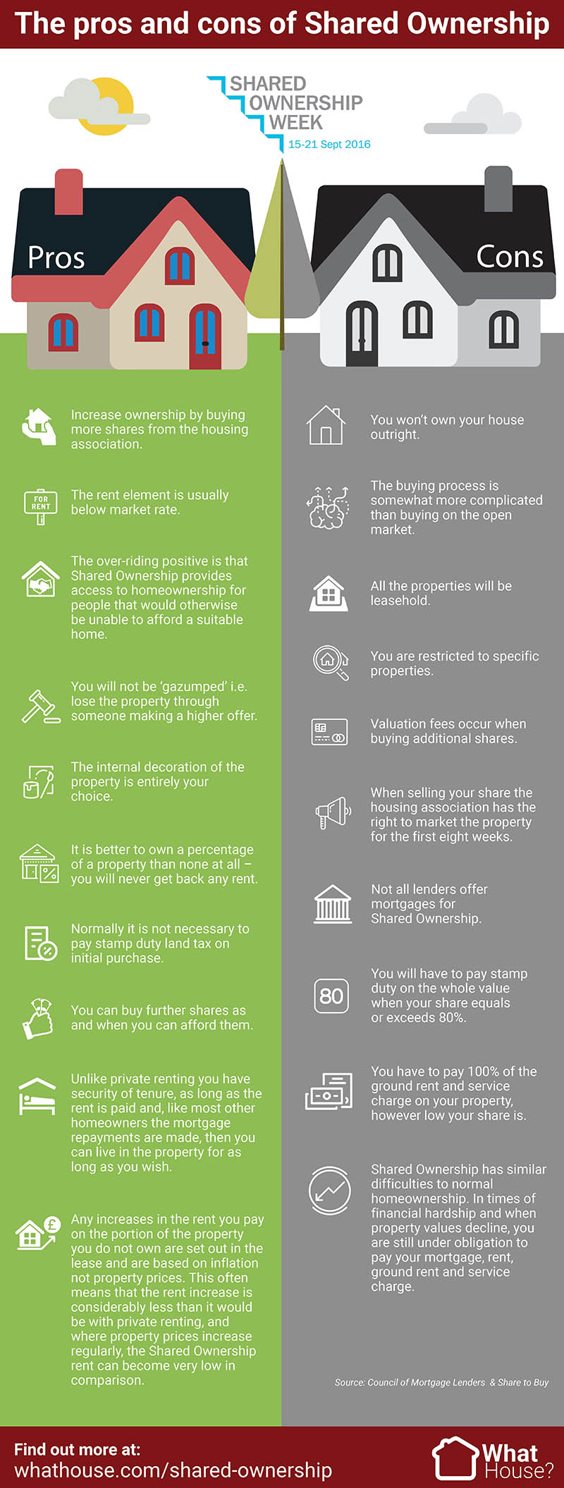 Pros and cons of Shared Ownership infographic