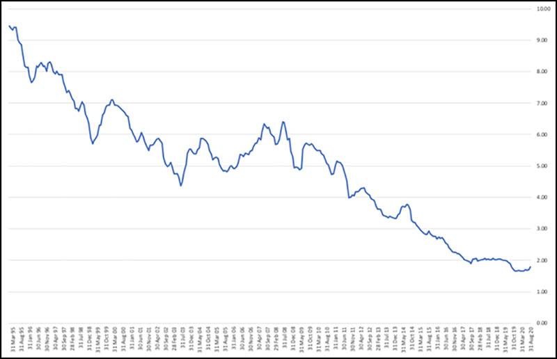 Mortgage maket rates