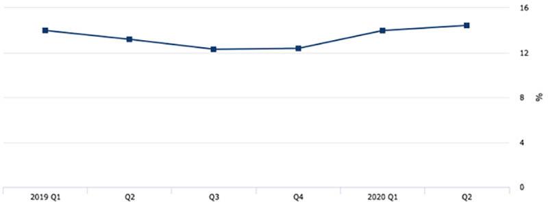 Mortgage investors graph